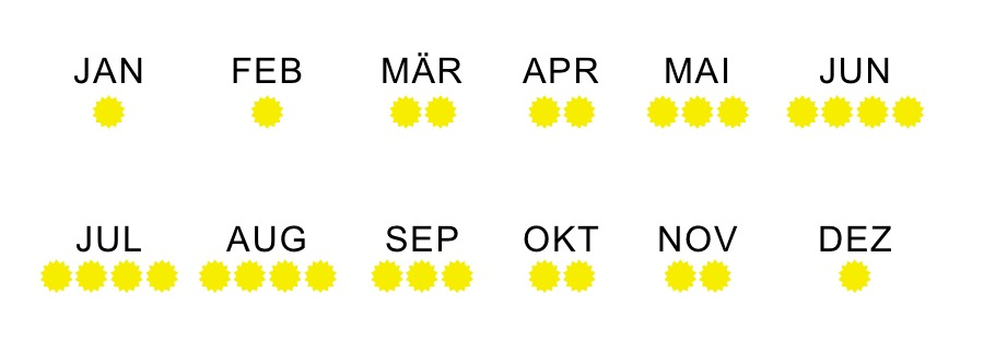 Sommermonate in Kroatien